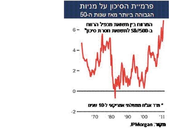פרמיית הסיכון על מניות / מתוך: סקירה של כלל פיננסים